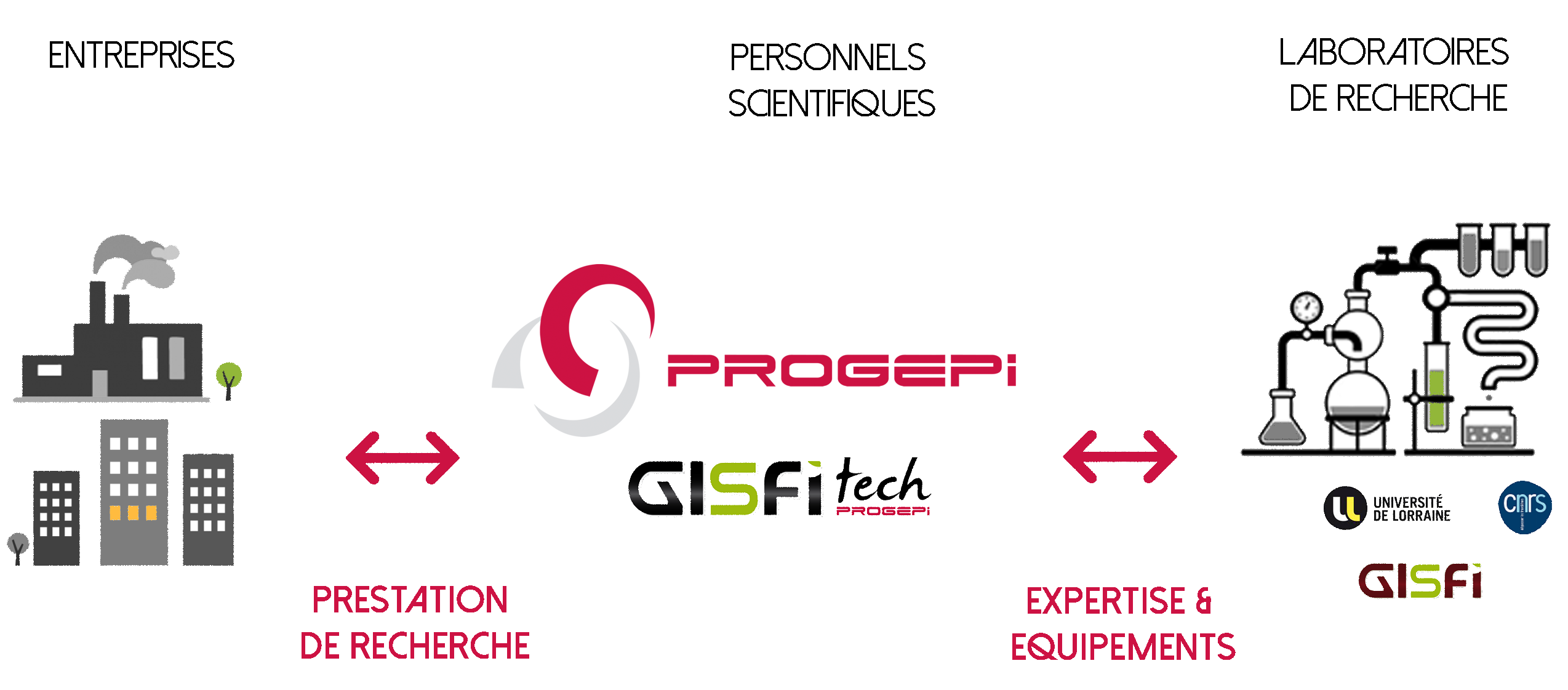 GIFITech interface entreprise/laboratoires